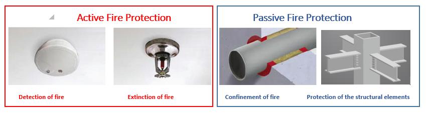 Protección contra incendios activa y pasiva