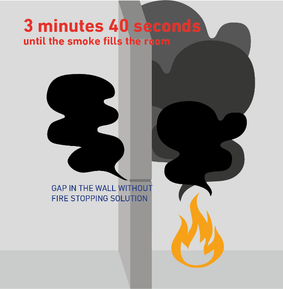 Tiempo que tarda el humo en llegar a la habitación.