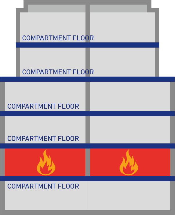 Compartimentos de fuego de un edificio
